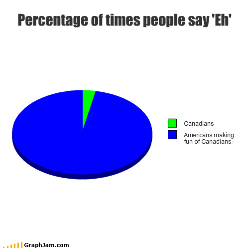 Percentage of times people say 'Eh'