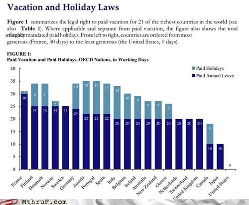 Chart graph holiday leave vacation - 4372082688