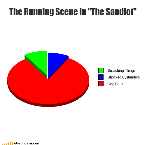 balls,bystanders,dogs,killing me,movies,Pie Chart,smalls,the sandlot