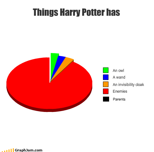 deal,enemies,Harry Potter,movies,parents,Pie Chart,wand