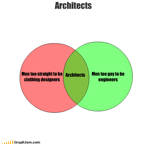 Men too straight to be clothing designers Men too gay to be engineers Architects Architects