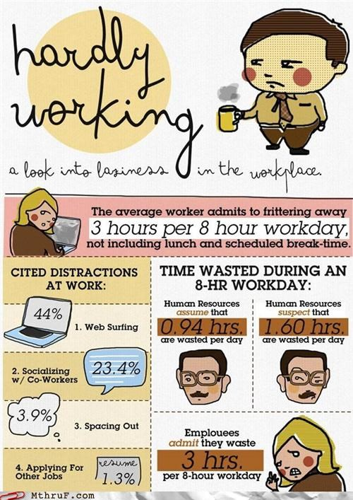 info-graphic information laziness wasting time