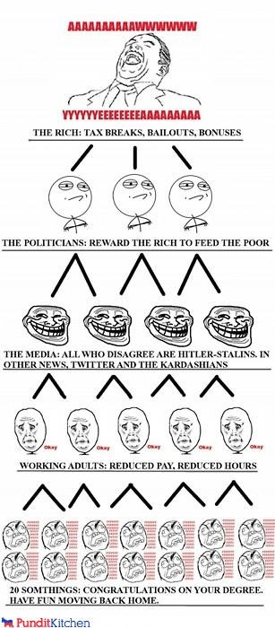 infographic meme Memes rage guy ragetoons tax cuts taxes trickle down - 4378913792