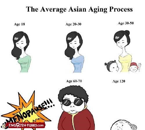 age asian menopause