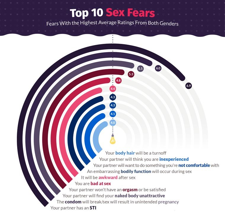 sex fears top10 infographics study cheezcake - 4380677