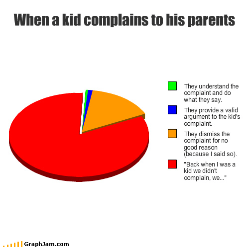 complaints,Hypocrisy,in MY day,parents,Pie Chart,uphill both ways