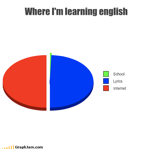 english,internet,lyrics,Pie Chart,school,speaking
