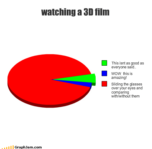 3d amazing glasses headaches Movie Pie Chart real - 4394693632