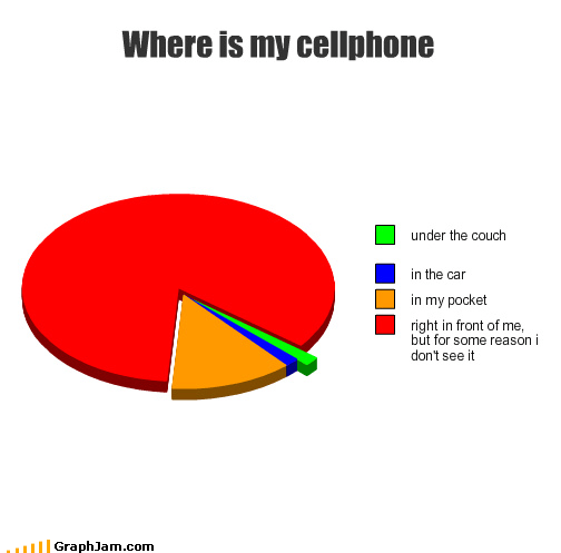 cellphone hand losing lost Pie Chart