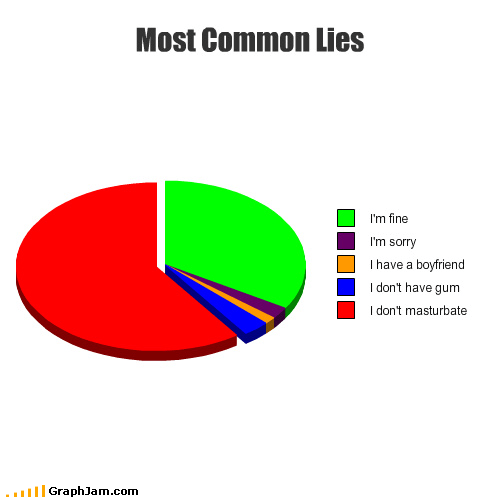 boyfriend,fine,gum,masturbation,Pie Chart,proof