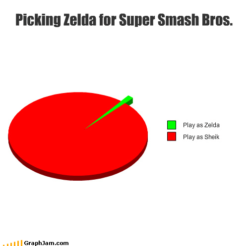 nintendo Pie Chart shiek smash bros video games zelda - 4399429376