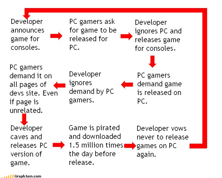 console,developer,downloaded,fans,flow chart,games,PC