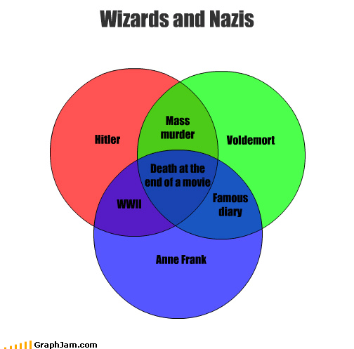 anne frank diary Harry Potter hiding hitler venn diagram voldemort - 4405707008
