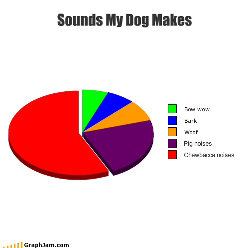 chewbacca,chewy,dogs,noises,Pie Chart,star wars,wookie