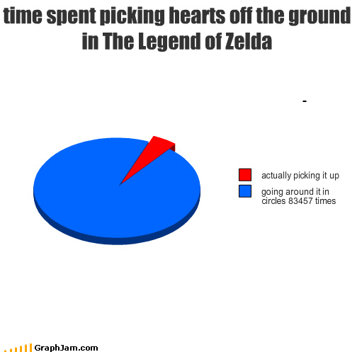 time spent picking hearts off the ground in The Legend of Zelda