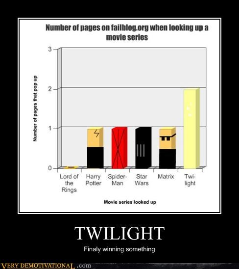 tags,twilight,graph