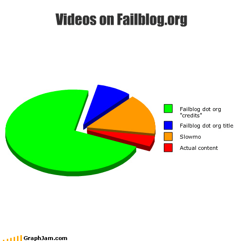 Videos on Failblog.org