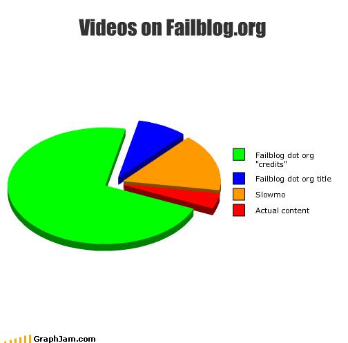 cheezburger content credits DOTORG failblog Pie Chart - 4412131584
