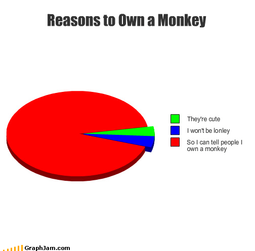 bananas monkeys pets Pie Chart reasons - 4412287744