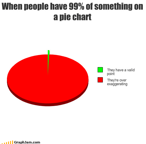 When people have 99% of something on a pie chart