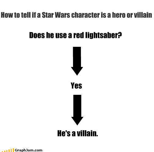 darth vader,evil,flow chart,lightsaber,obvious,red,star wars