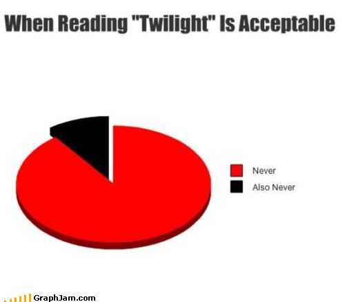 books never Pie Chart reading twilight - 4416258304