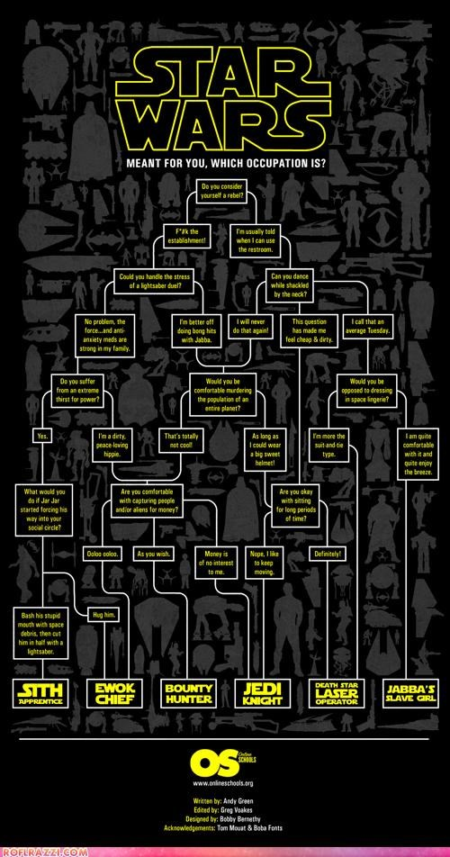 cart funny graph Hall of Fame infographic sci fi star wars - 4426483968