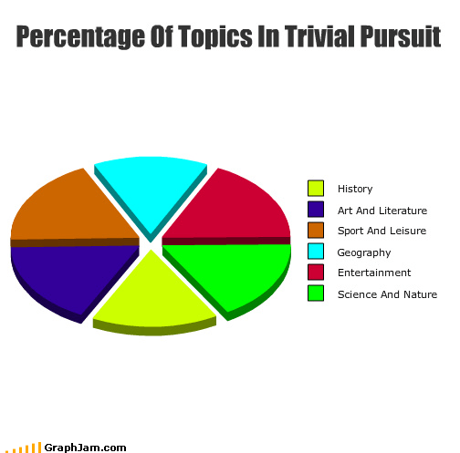 board games FTW i hate history Pie Chart tiles topics trivial pursuit - 4432889344