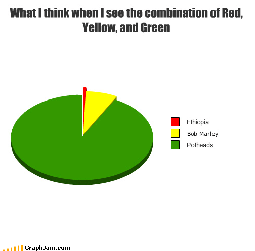 What I think when I see the combination of Red, Yellow, and Green