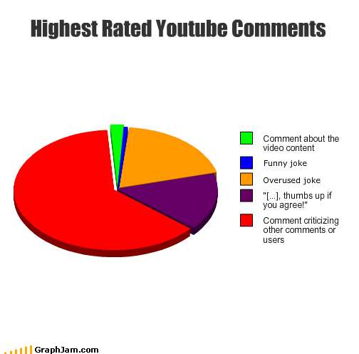 Highest Rated Youtube Comments