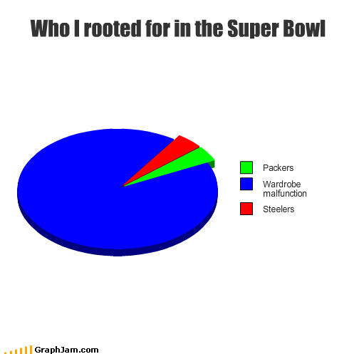 black-eyed peas,packers,Pie Chart,steelers,super bowl,wardrobe malfunction