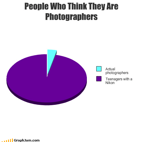 People Who Think They Are Photographers