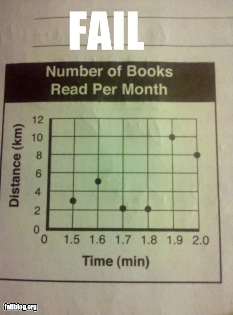 books failboat graph graph jam g rated movies