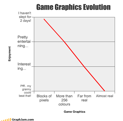 Game Graphics Evolution