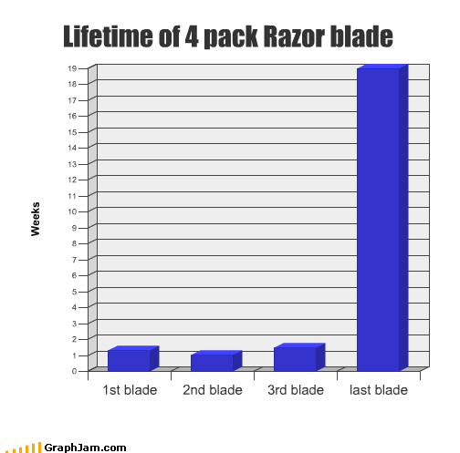 Bar Graph blades lifetime razor shaving time weeks - 4443360768