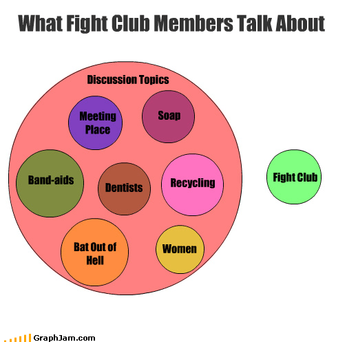 Discussion Topics Fight Club What Fight Club Members Talk About Meeting Place Bat Out of Hell Soap Women Recycling Dentists Band-aids