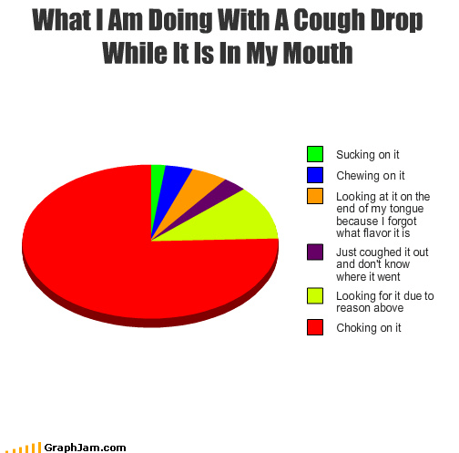 candy choking cough drop delicious Pie Chart - 4444745216