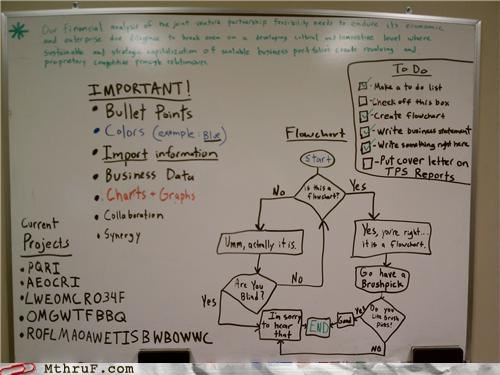 bullet points flow chart important to-do list white board
