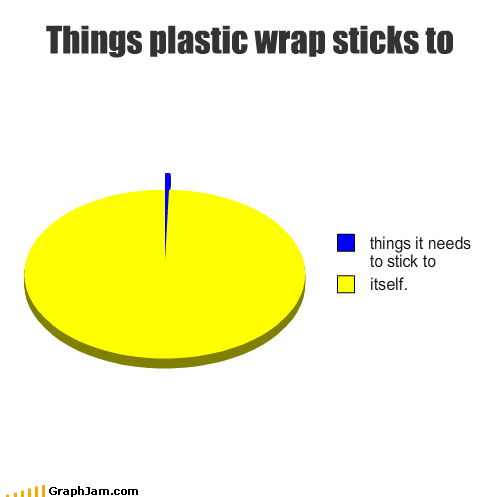 fffffuuuuuu,food,itself,Pie Chart,plastic wrap,sticks,teflon