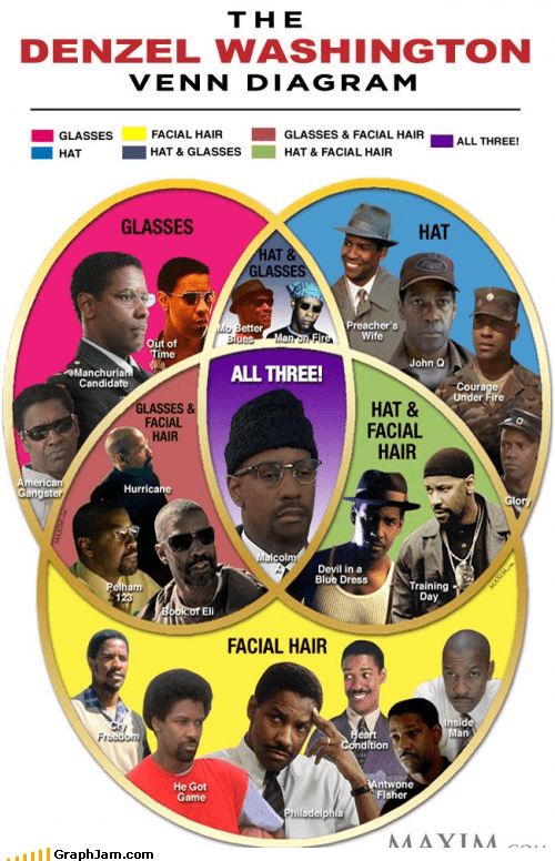 denzel washington facial hair glasses hat malcolm x venn diagram - 4449828096