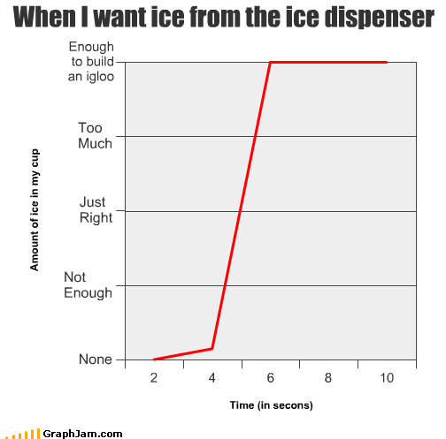 ice dispenser,ice,graphs,line graphs,funny