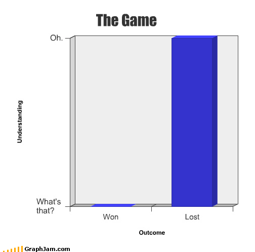 the game bar graphs graphs funny