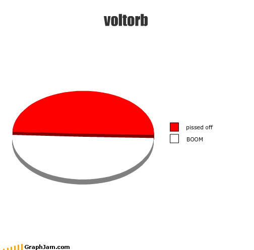 boom Pie Chart pokeball Pokémon self destruct voltorb - 4460205056