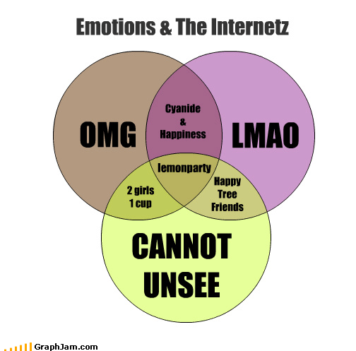 comics,internet,lemonparty,lmao,Memes,omg,venn diagram
