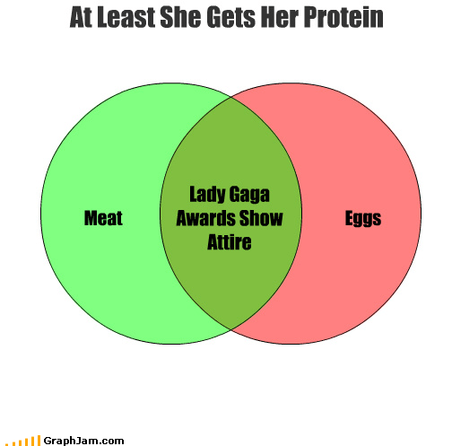 awards show,breakfast,eggs,lady gaga,meat,Music,poker face,venn diagram