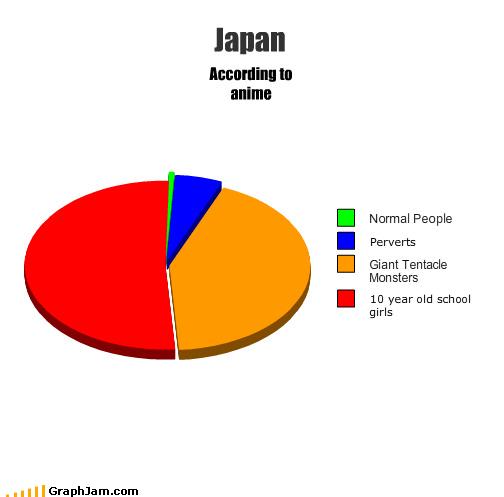 anime hair Japan perverts Pie Chart - 4466542848