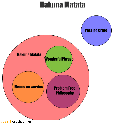 Hakuna Matata Wonderful Phrase Hakuna Matata Passing Craze Means no worries Problem Free Philosophy