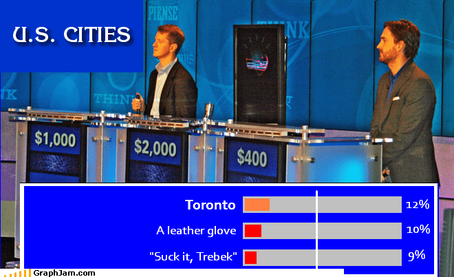 Bar Graph,elementary,jeopary,saturday night live,suck it trebek,toronto,Watson