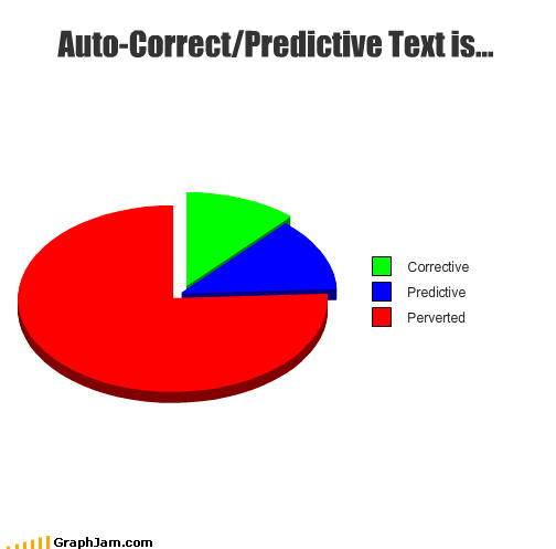 corrective,perverted,phones,Pie Chart,predictive,texting