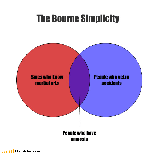 accidents,amnesia,bourne identity,forgetfullness,james bond,love,spies,venn diagram